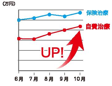 A歯科評価グラフ