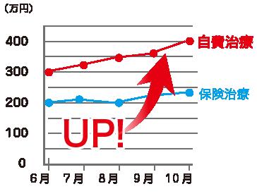 C歯科評価グラフ